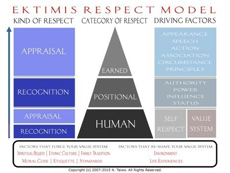 EKTIMIS RESPECT MODEL - By N. Taiwo